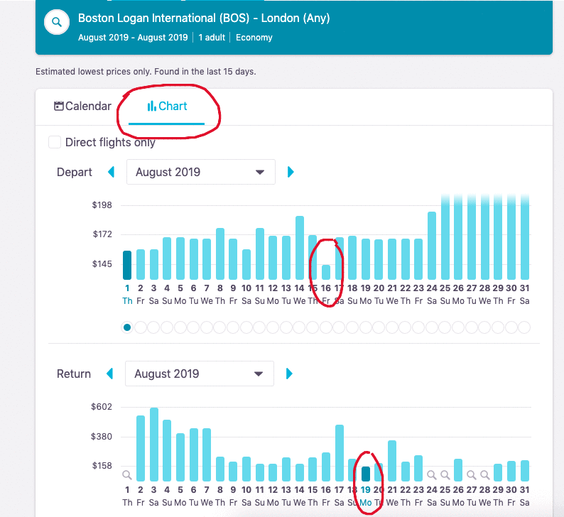 A chart to display the cheapest flights available during a specific month on Skyscanner.
