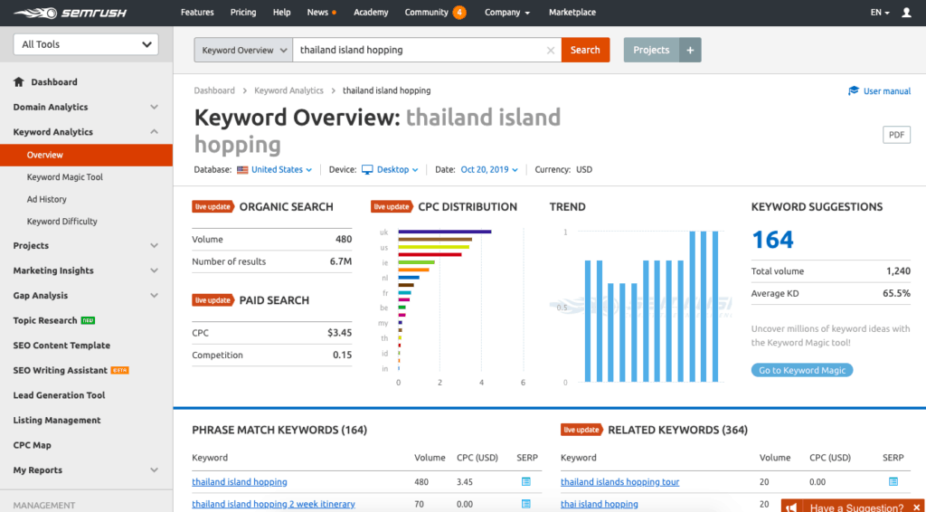 Keyword Overview: How to Make Money as a Travel Blogger