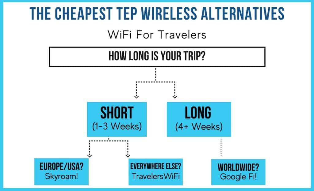 Cheapest Tep Wireless Alternative