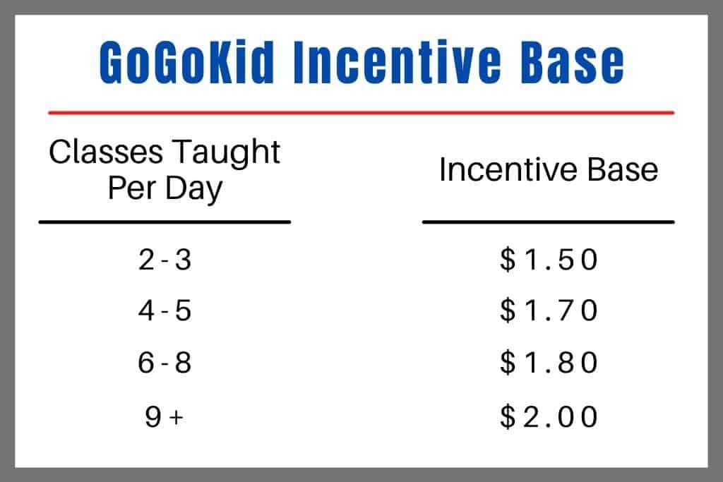 GoGoKid Incentive Base Pay - A vital part of a GoGoKid review