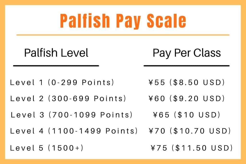Palfish Pay Scale Review