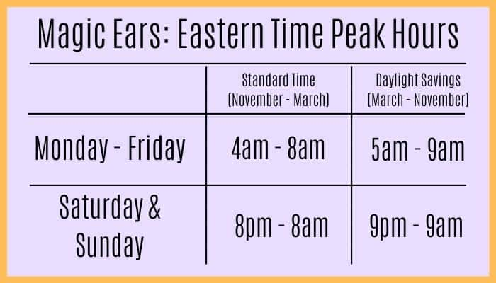 Working With Magic Ears In Eastern Time Zone